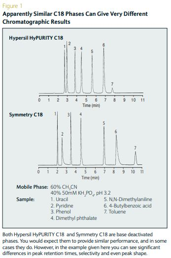 Hplc Column Comparison Guide
