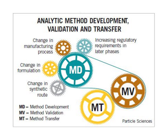 What is method development in hplc